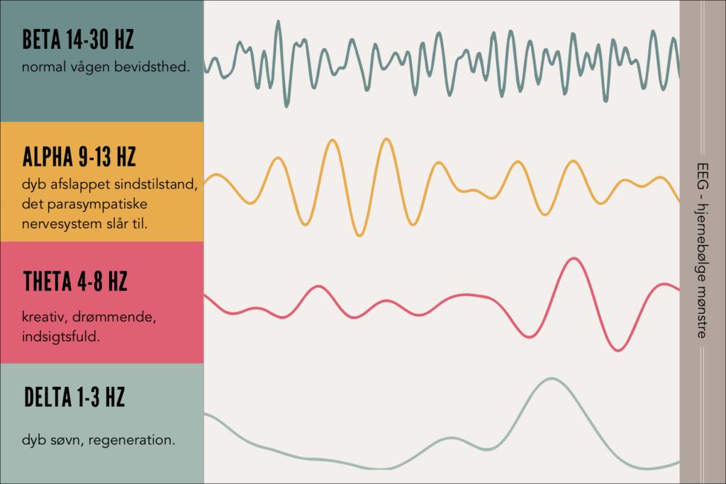 hjernebølger-mønstre over alpha beta delta theta frekvenser